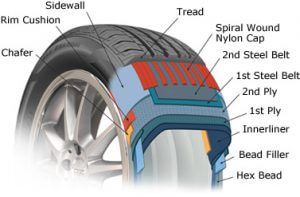 tire diagram